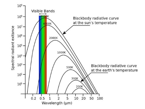 Plot of wavelength against brightness. Blackbodies form a curve on this plot. The curve moves towards the blue end of the spectrum the hotter the object.