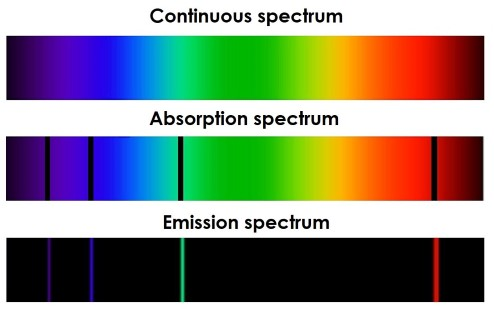 Image of absorption, emission, and continuous spectra. Absorption spectra show spectral lines. Continuous spectra have no lines, and emission spectra are dark, with lines of colour.