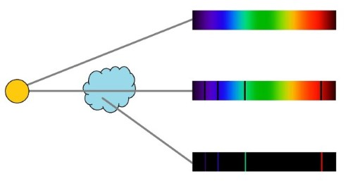 Diagram showing that a continuous spectrum is created if light comes directly from a star. Absorption lines are created if the light travels from the star and through a cloud. This is because matter in the cloud absorbs some of the light. An emission spectrum is created from light directly emanating from the cloud, where light is only produced at specific wavelengths.