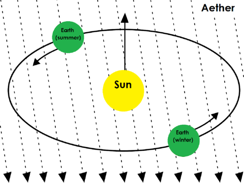 Diagram showing how the motion of the Earth would be affected by the aether. The Earth would move slower when travelling against the aether, and faster when moving with it, in the same way that a person can ride a bike faster when moving with, rather than against, the wind.