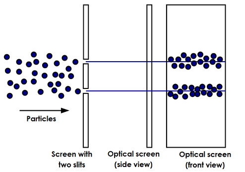 Diagram of the double-slit experiment with particles. Particles move through one of the two slits one at a time, forming two groups.