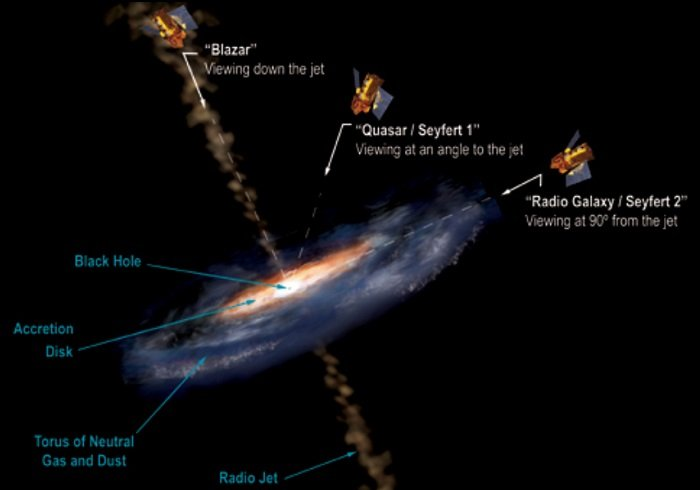 Artist's impression of an AGN. A jet emanates from the black hole. The system is known as a blazar when viewed at a 0 degree angle to the jet, as a radio galaxy when viewed at a 90 degrees, and a quasar of Seyfert 1 galaxy when viewed at an angle in between.