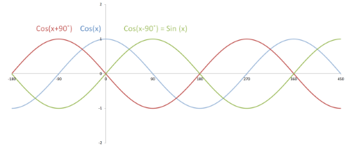 Plot of cos(x), cos(x+90 °), and cos(x-90 °).  cos(x-90 °) = sin(x). In the first plot, the peak is at 0. The second plot moves backwards by 90°, and the third plot moves forwards by the same amount.