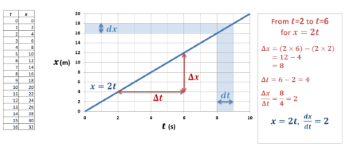 Plot of x against t for the equation x = 2t. This creates a straight line, where the velocity is equal to the gradient.