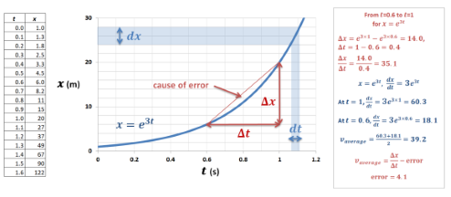 Plot of x against t for the equation x = e<sup>3t</sup>. This creates a curve, where an approximation for the average velocity can be found from the gradient.