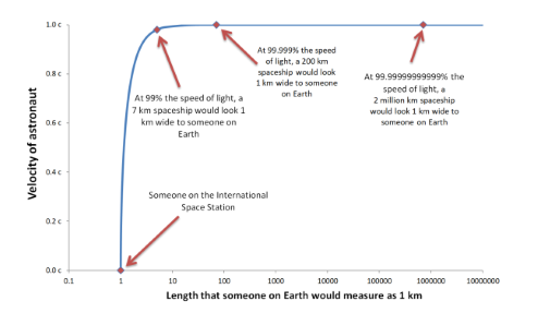 Plot of the velocity of an astronaut against the length that someone on Earth would measure as 1 km. The faster the astronaut travels, the longer their spaceship could be and still be viewed as 1km from Earth.